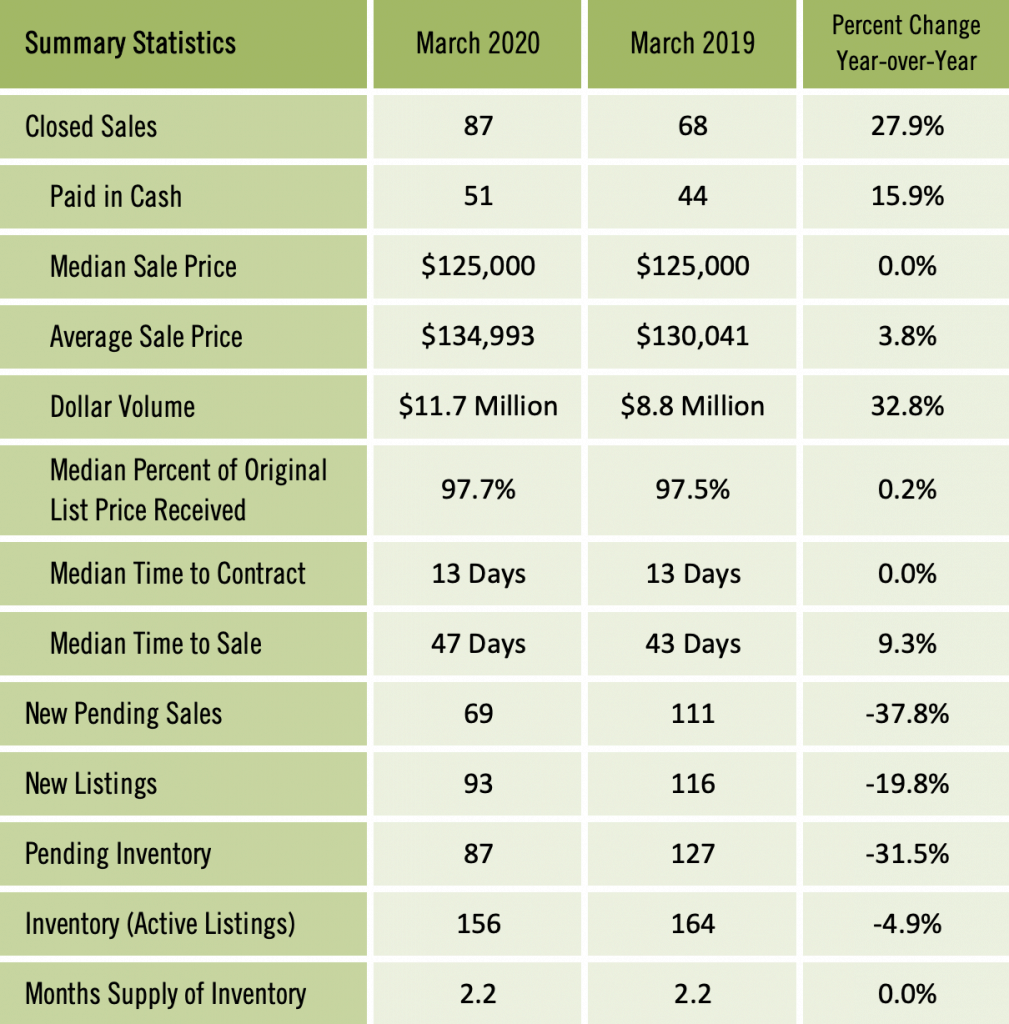 Gainesville Real Estate Market Report March 2020