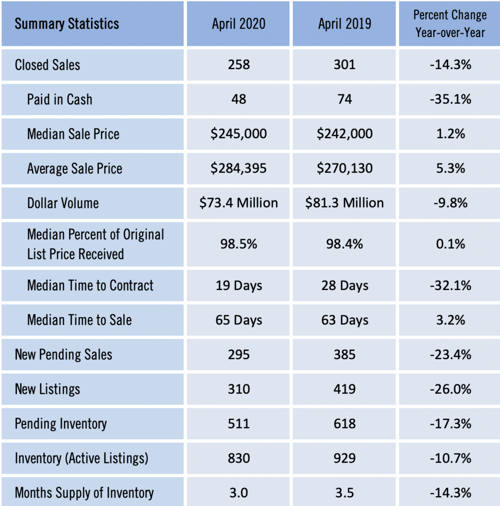 Gainesville Real Estate Market Report April 2020