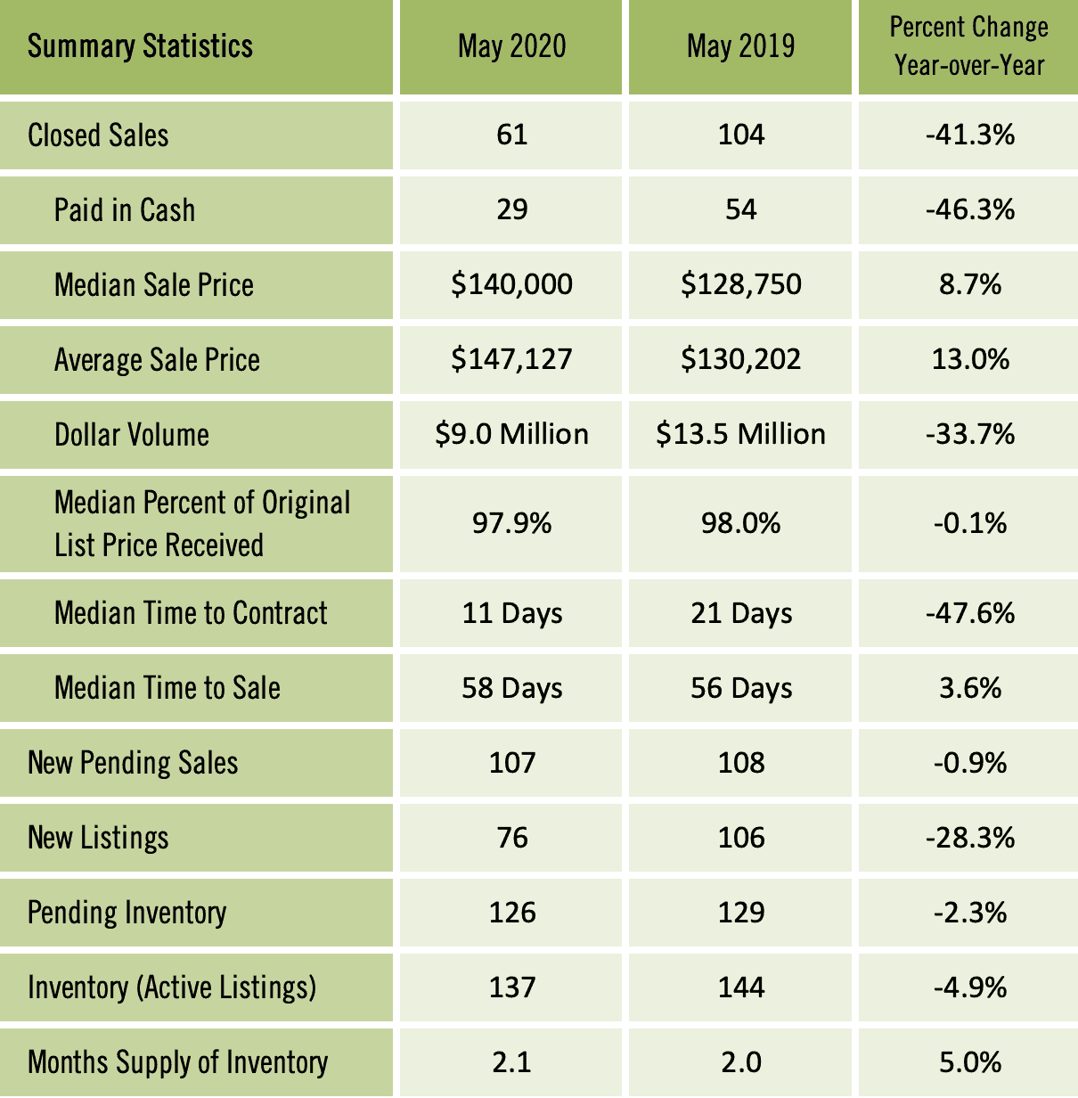 Gainesville Real Estate Market Report May 2020
