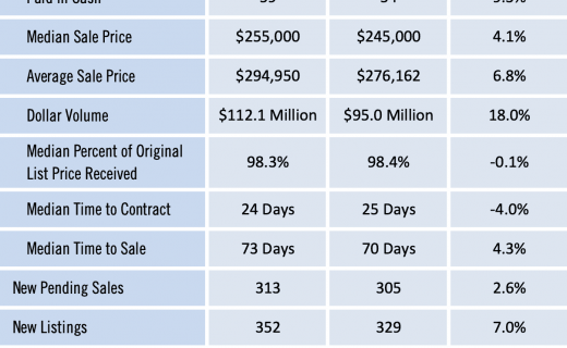 Gainesville Real Estate Market Report July 2020