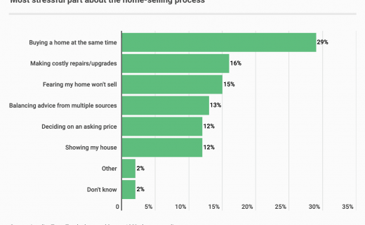 Home Sellers' Top Stress Issues