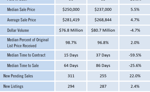 Gainesville Real Estate Market Report August 2020