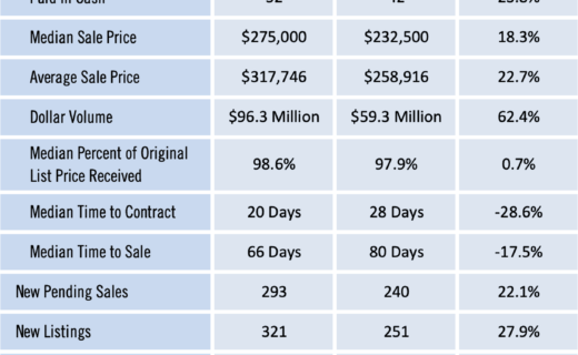 Gainesville Real Estate Market Report September 2020