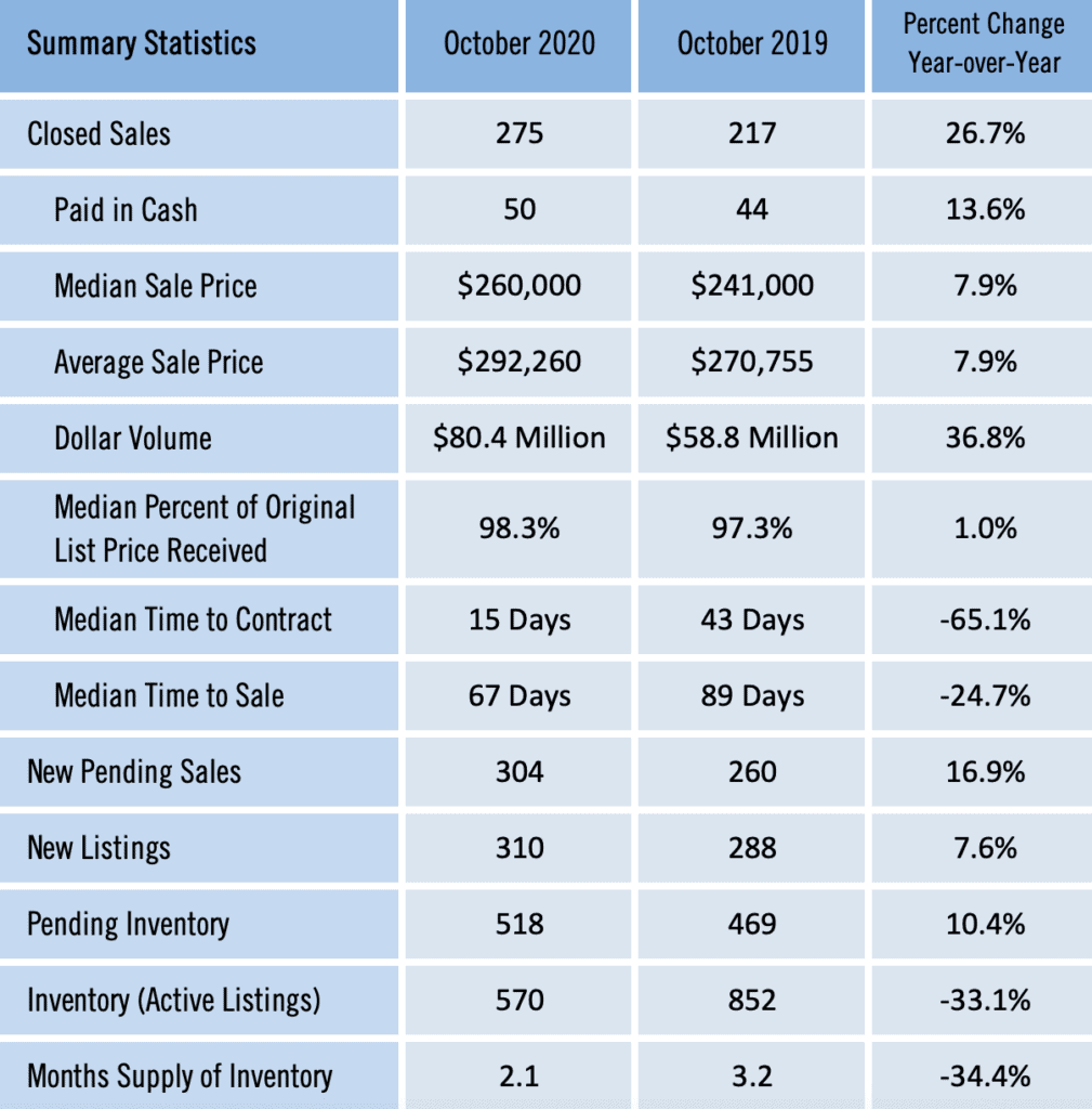 Gainesville Real Estate Market Report October 2020