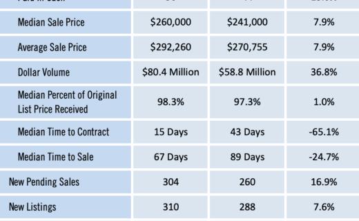 Gainesville Real Estate Market Report October 2020