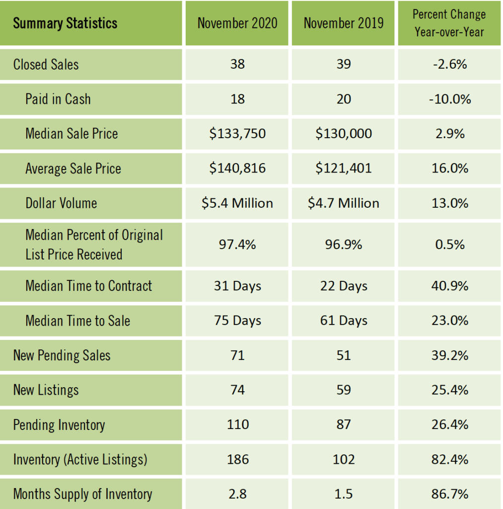 Gainesville Real Estate Market Report November 2020