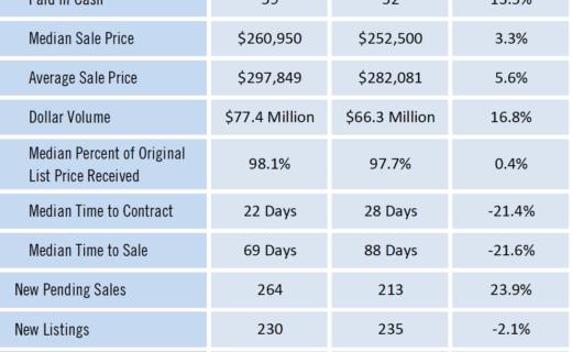 Gainesville Real Estate Market Report November 2020