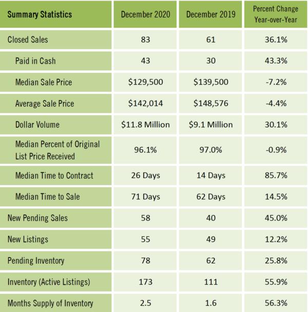 Gainesville Real Estate Market Report December 2020