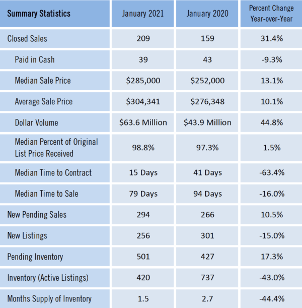 Gainesville Real Estate Market Report January 2021