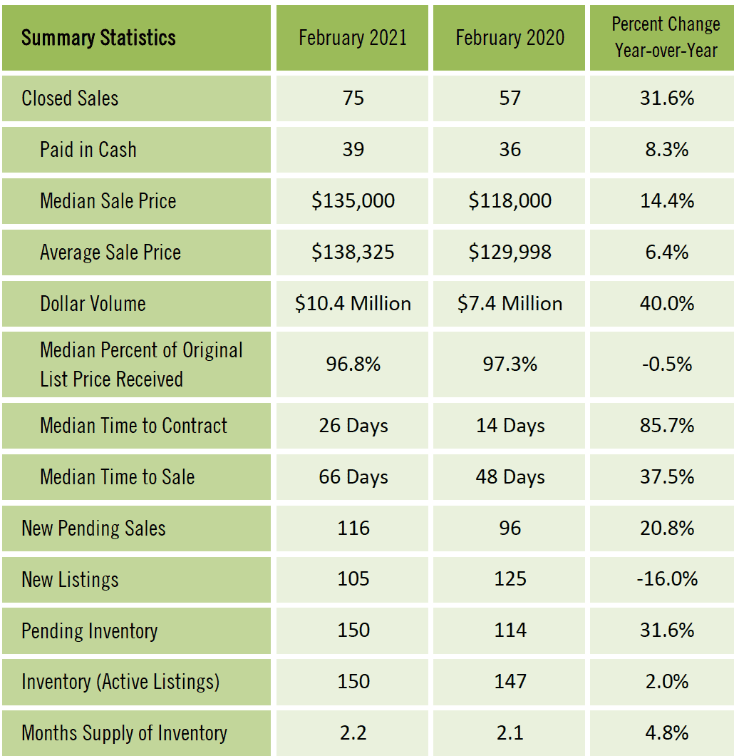 Gainesville Real Estate Market Report February 2021