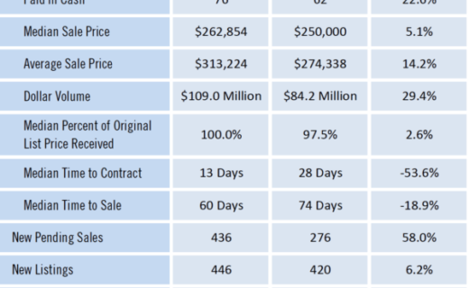 Gainesville Real Estate Market Report March 2021