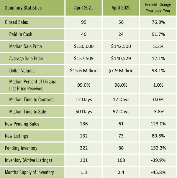 Gainesville Real Estate Market Report April 2021