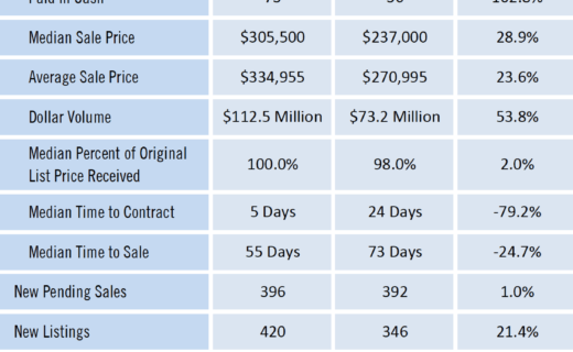Gainesville Real Estate Market Report May 2021