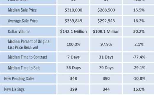 Gainesville Real Estate Market Report June 2021