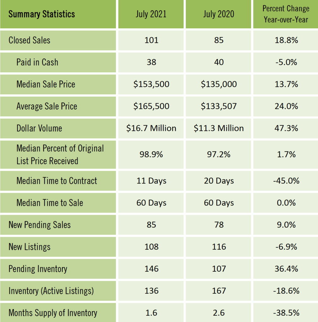 Gainesville Real Estate Market Report July 2021
