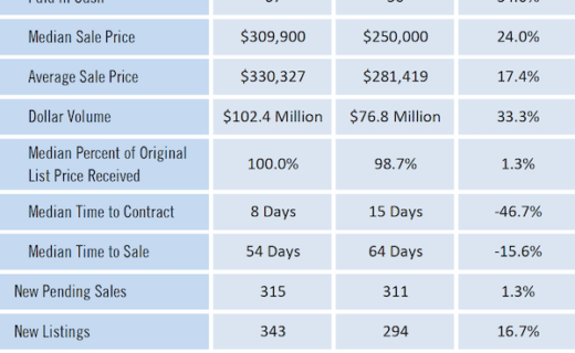 Gainesville Real Estate Market Report August 2021