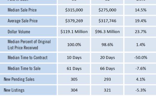 Gainesville Real Estate Market Report September 2021